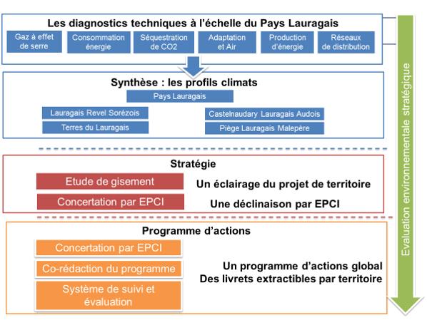 synthèse de la démarche PCAET