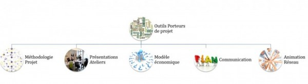 Boite a outils tiers-lieux
